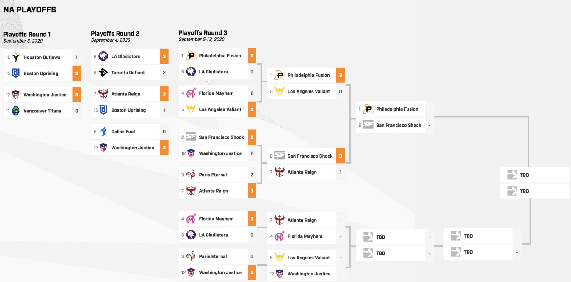 Overwatch League – NA